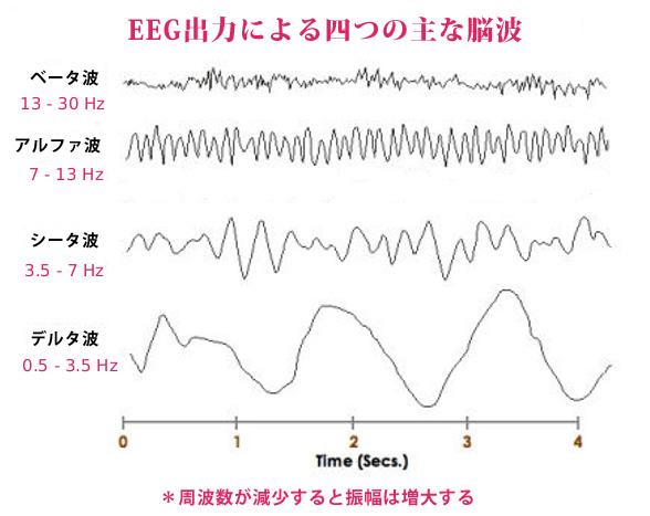 四つの主な脳波