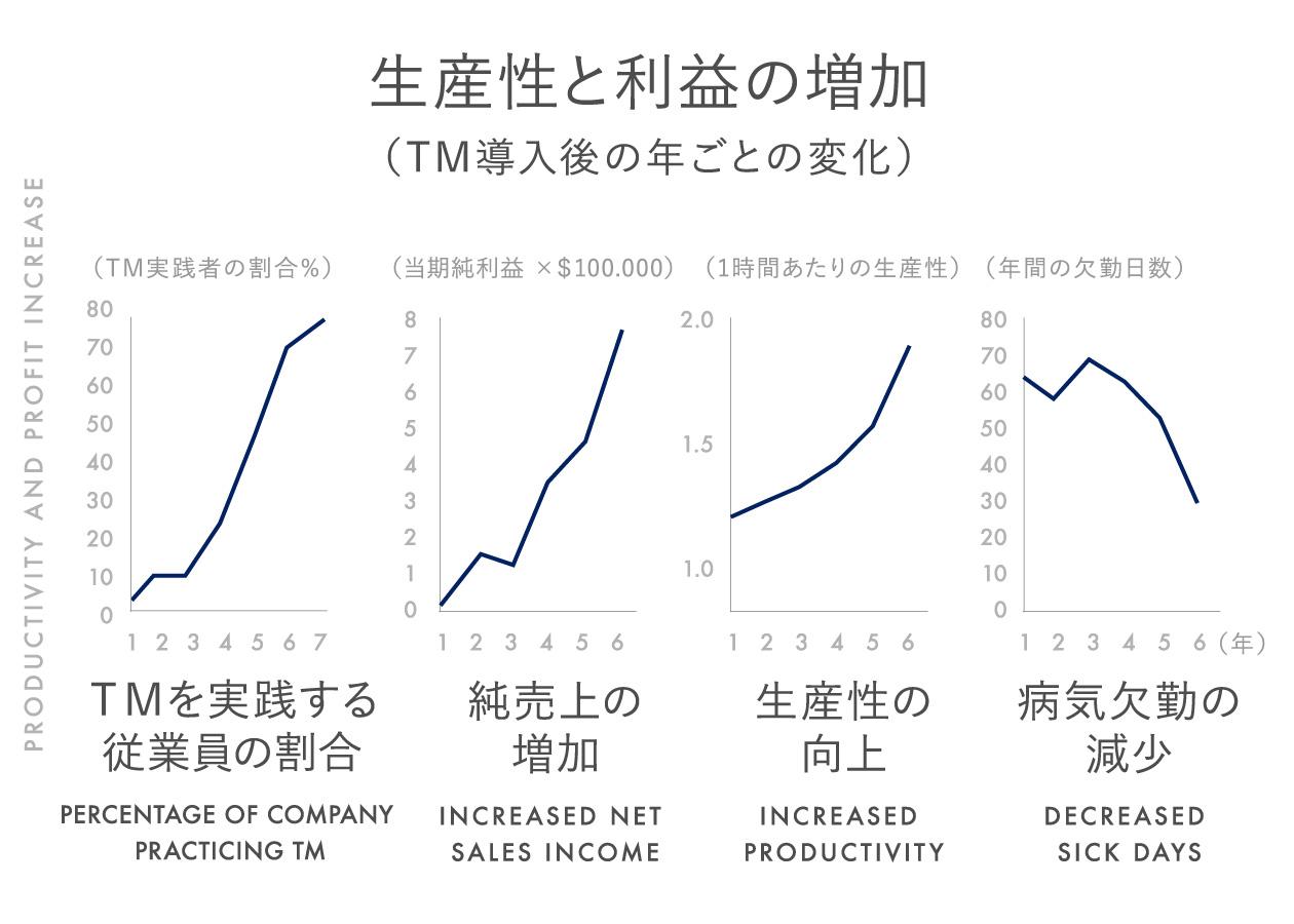 生産性と利益の増加