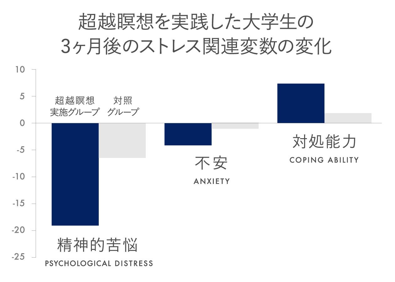 超越瞑想を実践した大学生のストレス関連変数の変化